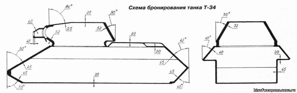 Решение о производстве Т-34 с